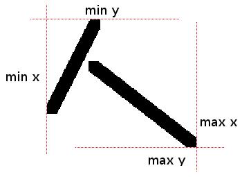 Ejemplo de puntos que definen los bordes de un dibujo.